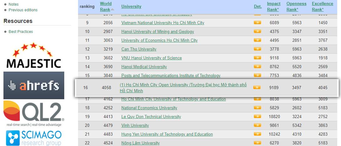 Trường ĐH Mở TPHCM đứng vị trí 16 trong tổng số 178 cơ sở giáo dục đại học tại Việt Nam trong bảng xếp hạng WEBOMETRICS tháng 1/2021