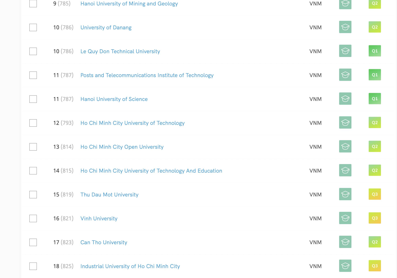 Trường Đại học Mở TPHCM đạt thứ hạng 13 trên bảng xếp hạng của SCImago năm 2021