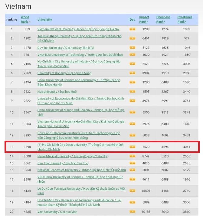 Trường Đại học Mở TPHCM tăng 03 bậc, xếp thứ 13 Việt Nam trên bảng xếp hạng Webometrics lần 2 năm 2021